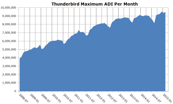 Thunderbird Active Daily Installations, peak value per month.