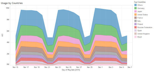 Thunderbird Active Daily Inquiries graph, showing new record of 10,000,000